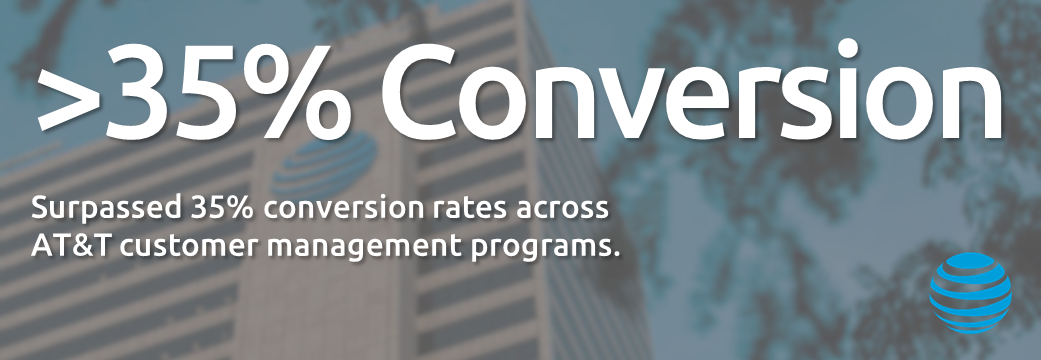 Surpassed 35% conversion rates across AT&T customer management programs